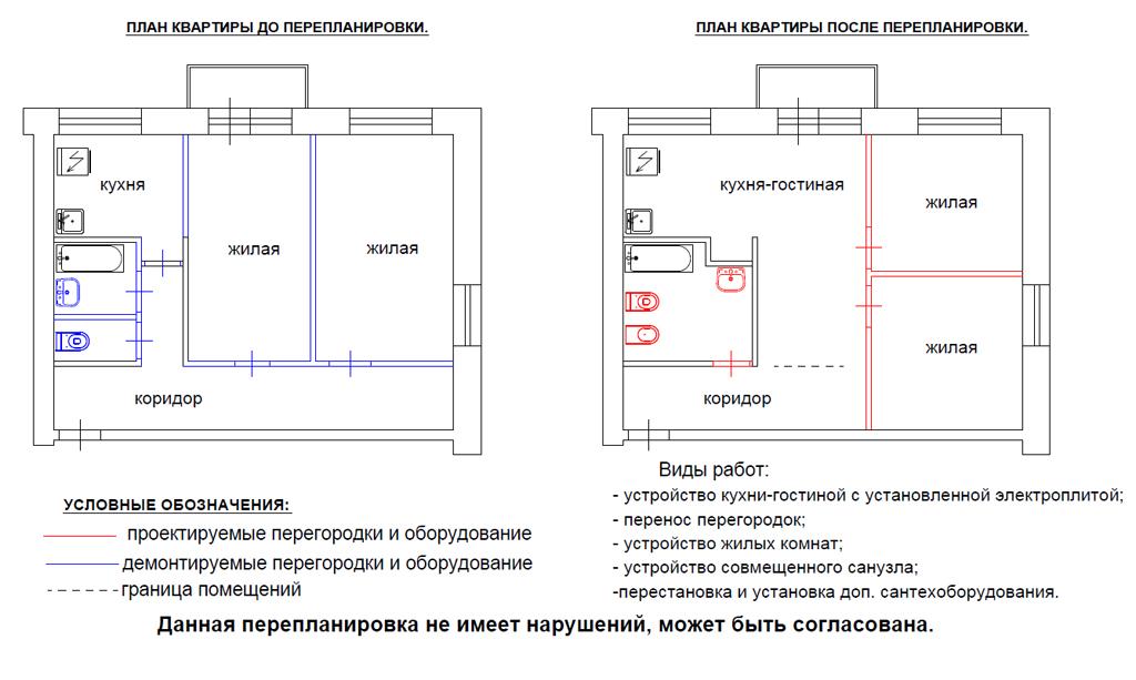 Как сделать раздел квартиры