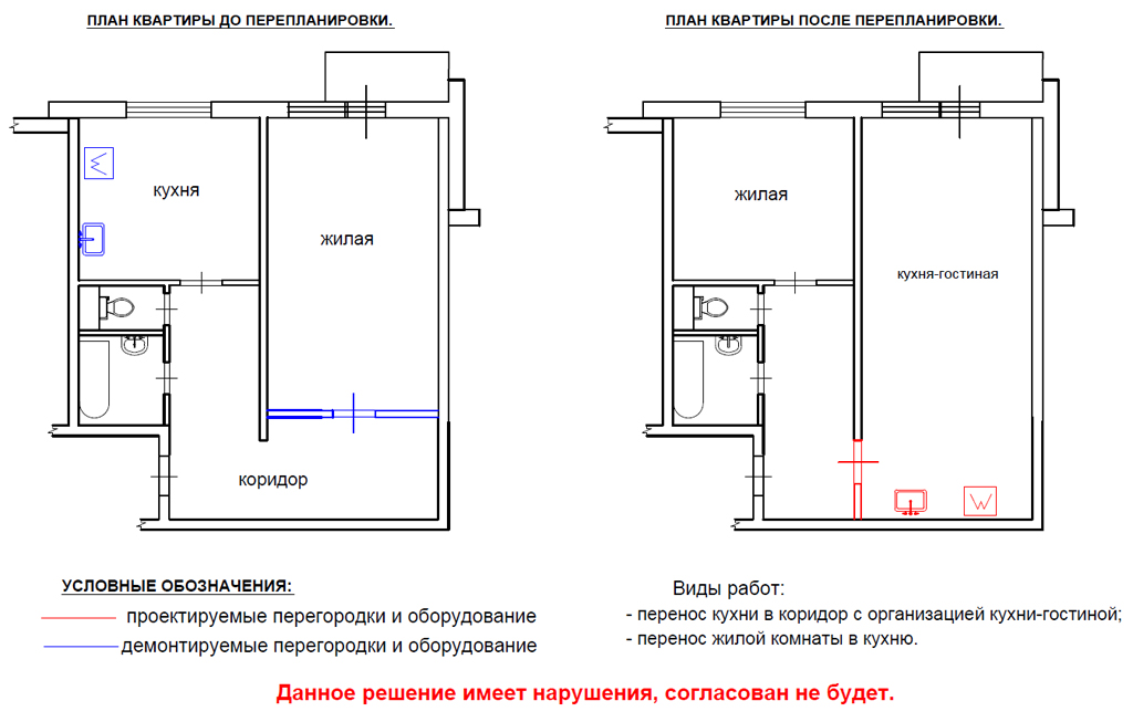 Как правильно узаконить перепланировку квартиры