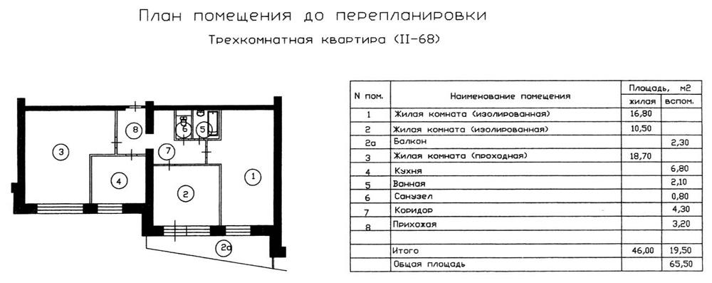 Пример ремонта и перепланировки квартир в домах серии ii-68 .